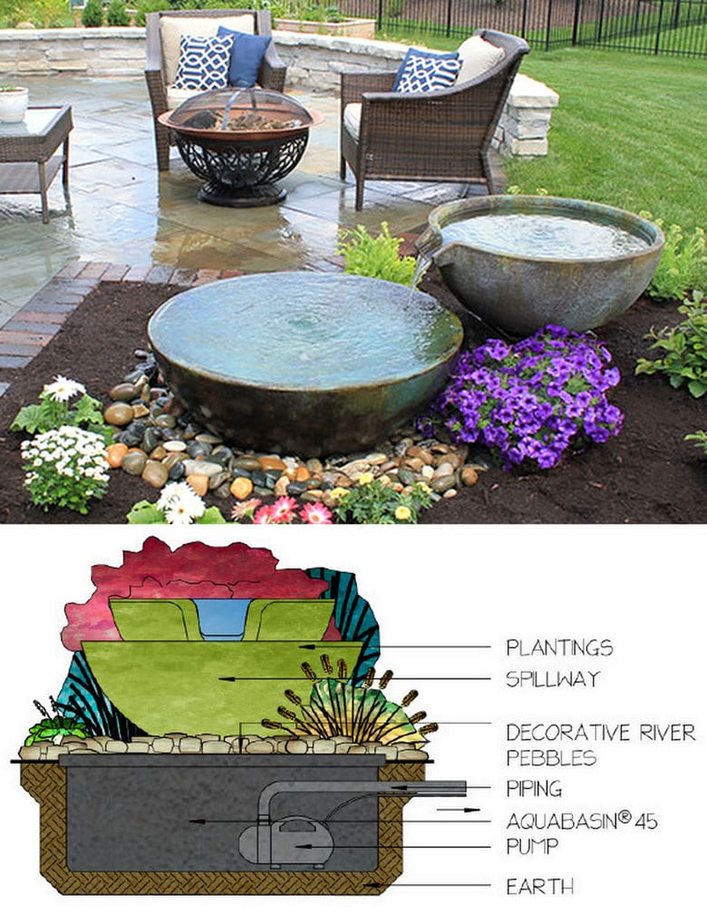 garden DIY water feature with over-flowing pots above a hidden pond